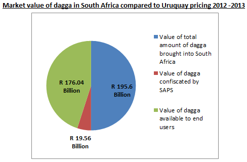 Value-of-dagga-in-SA-compared-with-Uraguay-Pricing