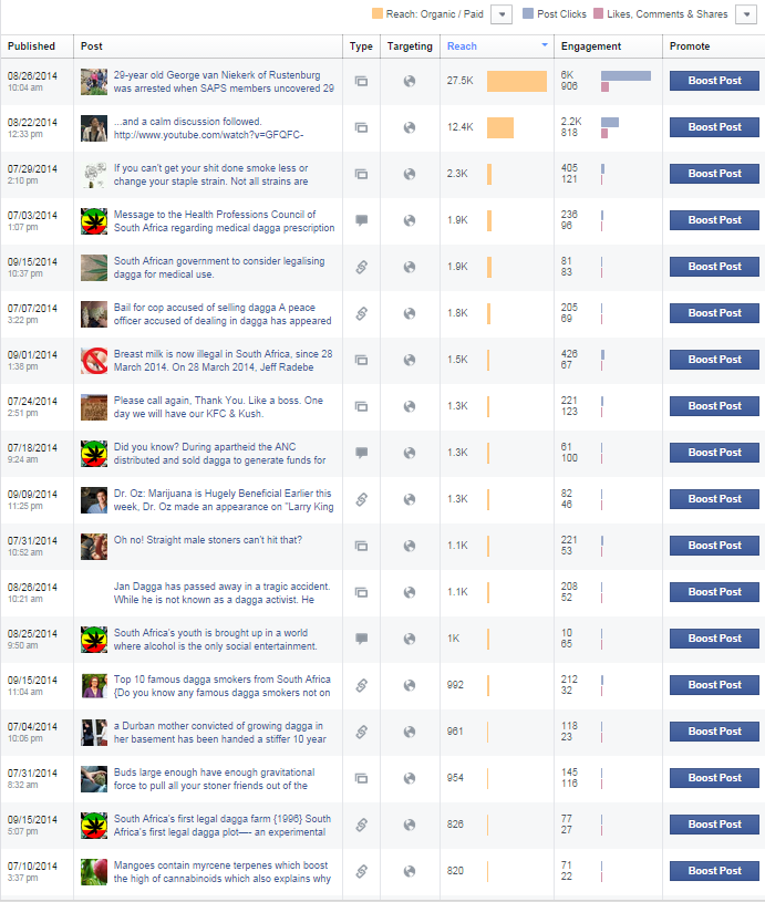 Most popular posts on Dagga Movement. This can help other activists to be able to hand pick engaging popular articles.